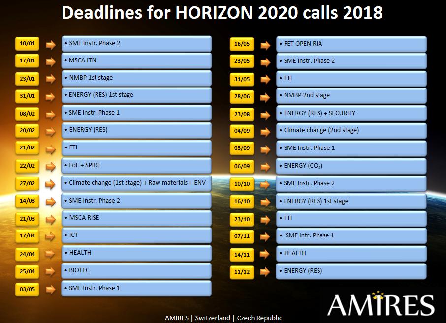 WP2018-2020 calls.png